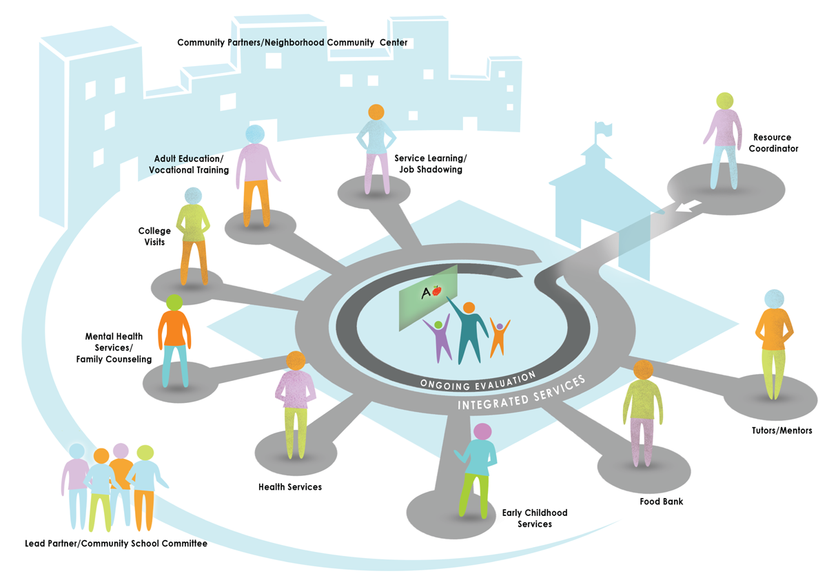 social communities of learning Social learning (social  and becomes situated within wider social units or communities of practice occur through social interactions and processes between actors.